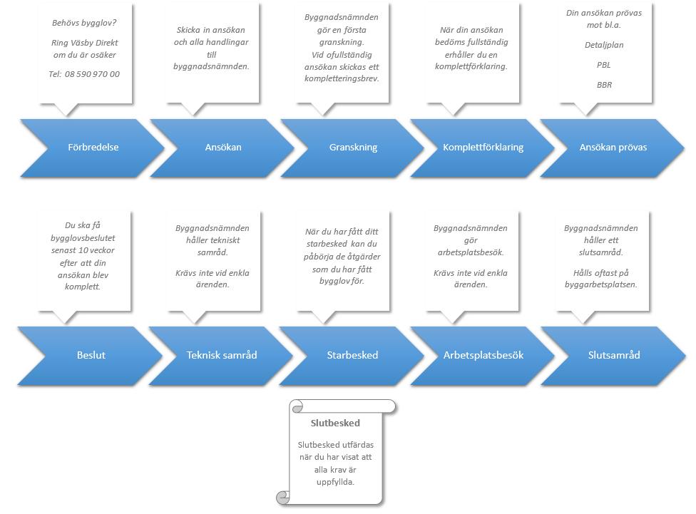 exempel kontrollplan fasadändring